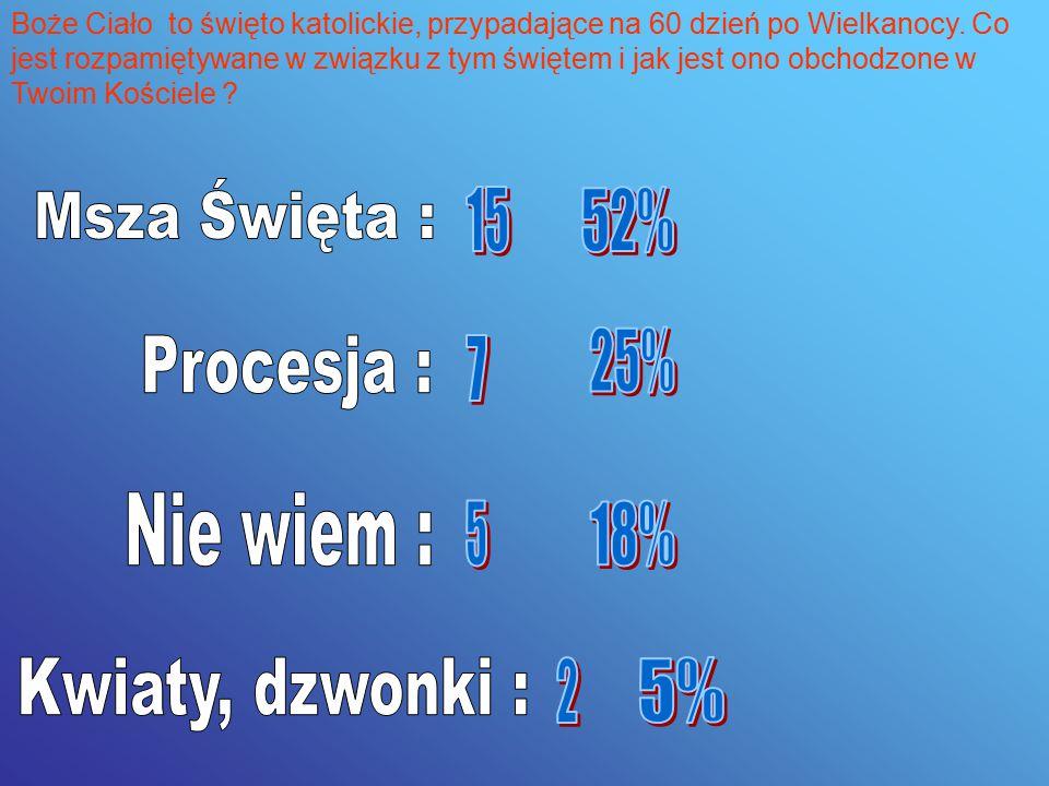 Msza Święta : 15 52% 25% Procesja : 7 Nie wiem : 5 18%