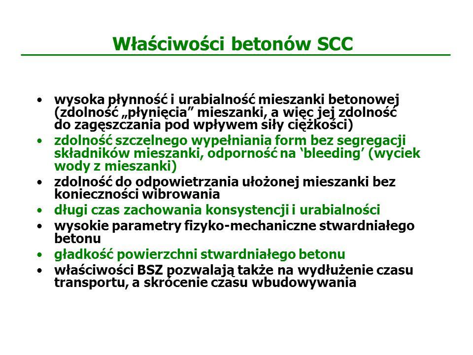 Właściwości betonów SCC