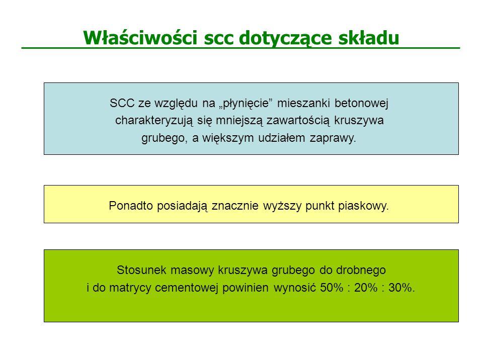 Właściwości scc dotyczące składu