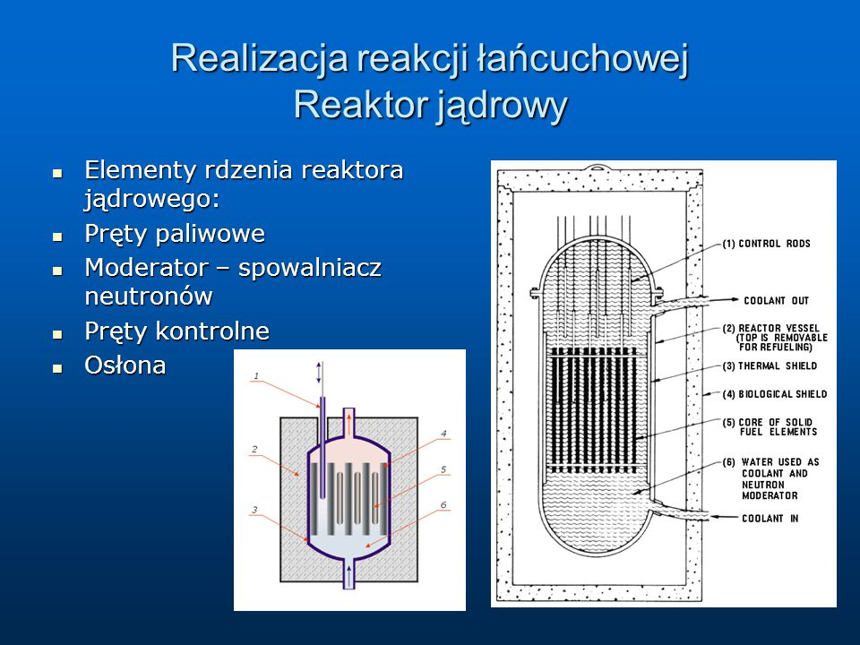 Realizacja reakcji łańcuchowej Reaktor jądrowy
