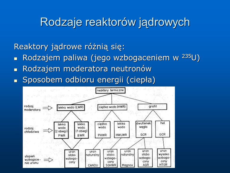 Rodzaje reaktorów jądrowych