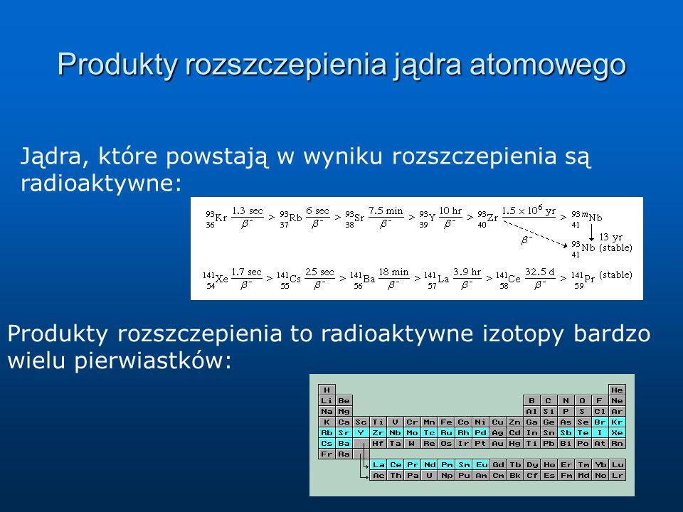 Produkty rozszczepienia jądra atomowego