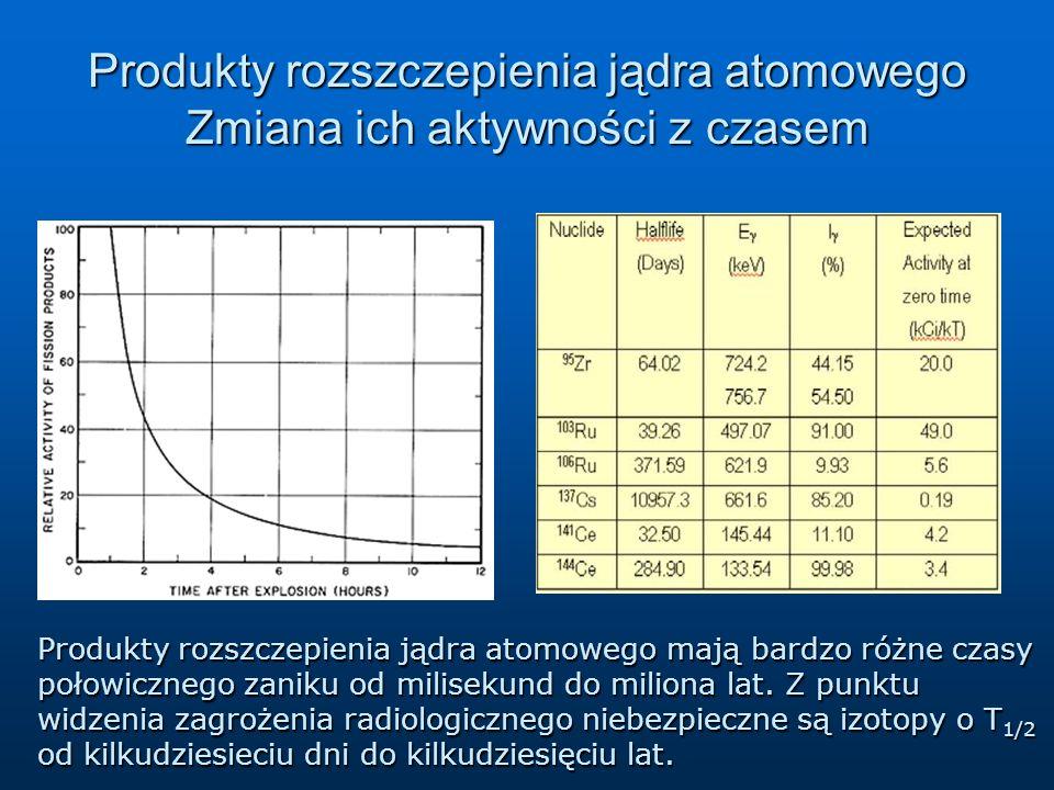 Produkty rozszczepienia jądra atomowego Zmiana ich aktywności z czasem