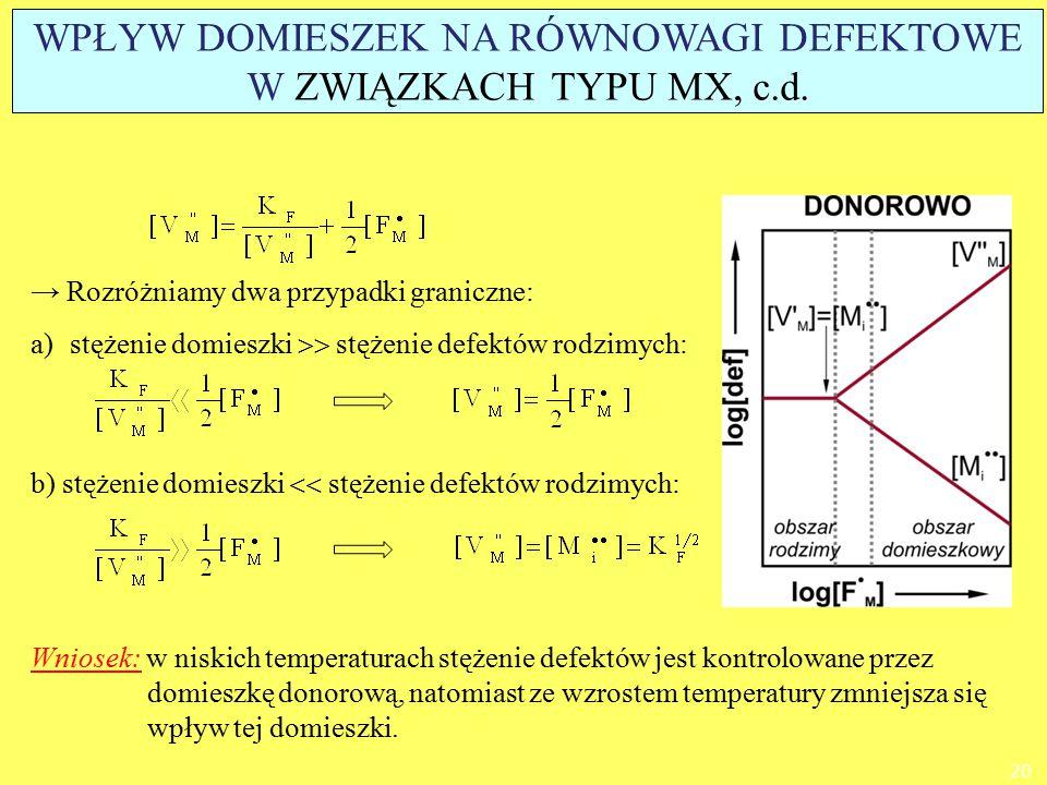 WPŁYW DOMIESZEK NA RÓWNOWAGI DEFEKTOWE W ZWIĄZKACH TYPU MX, c.d.