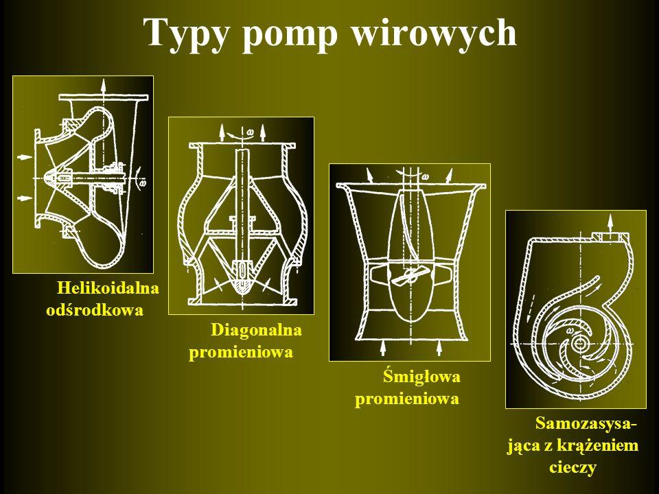Typy pomp wirowych Helikoidalna odśrodkowa Diagonalna promieniowa