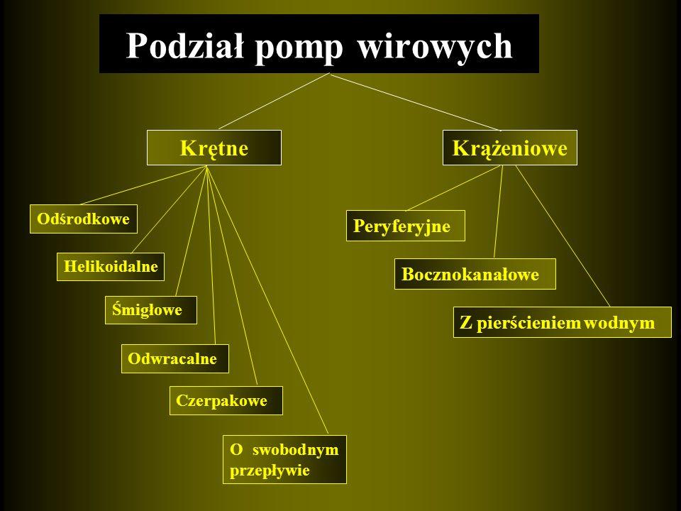 Podział pomp wirowych Krętne Krążeniowe Peryferyjne Bocznokanałowe