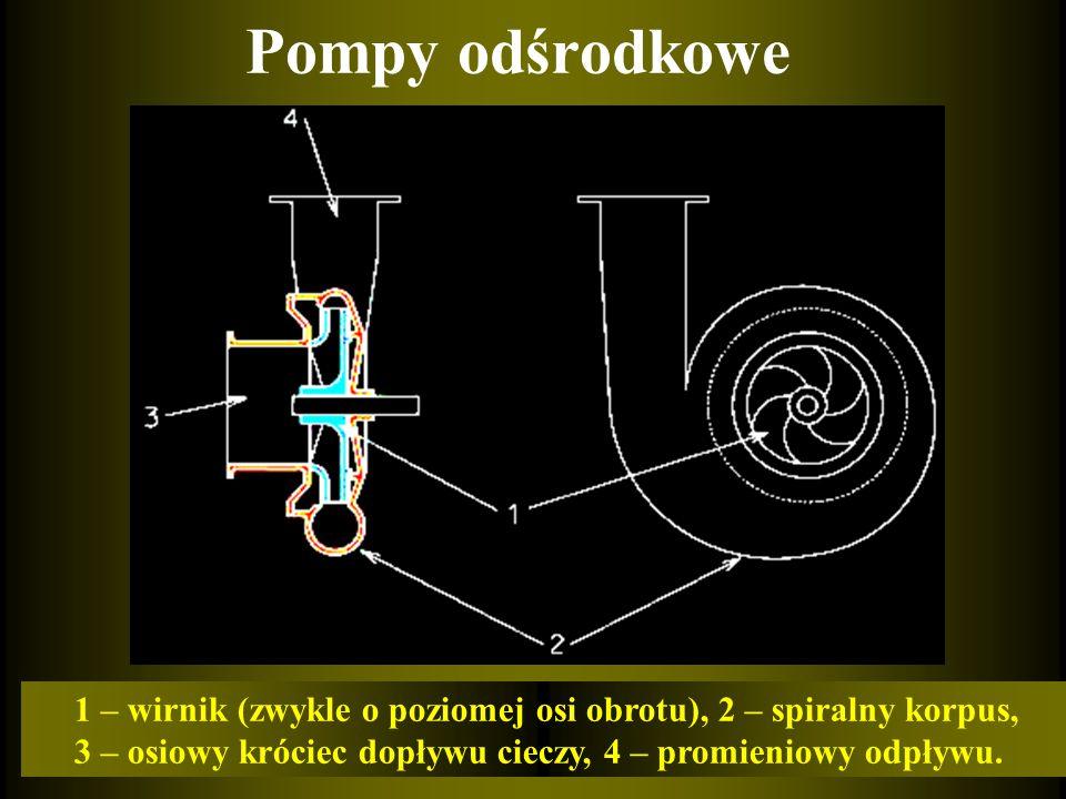 Pompy odśrodkowe 1 – wirnik (zwykle o poziomej osi obrotu), 2 – spiralny korpus, 3 – osiowy króciec dopływu cieczy, 4 – promieniowy odpływu.