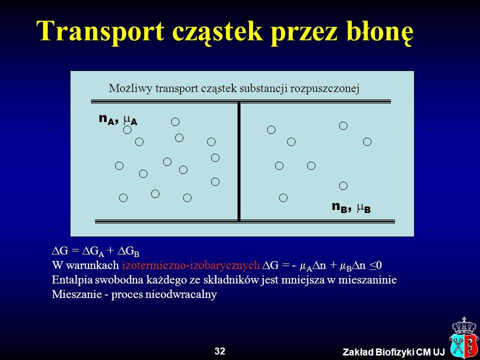 Transport cząstek przez błonę