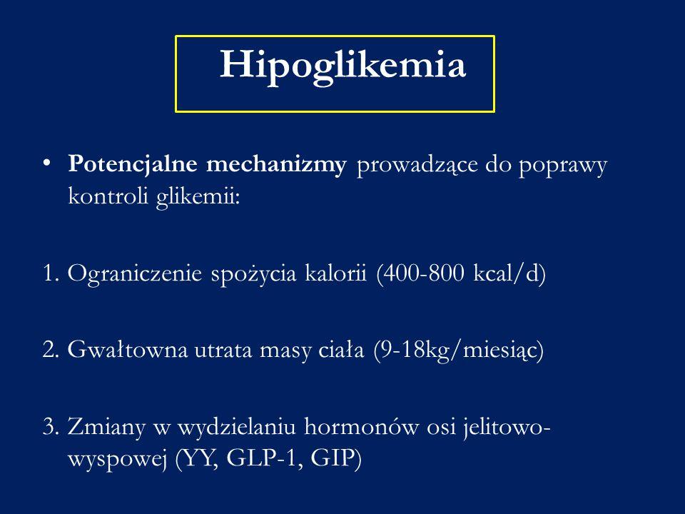 Hipoglikemia Potencjalne mechanizmy prowadzące do poprawy kontroli glikemii: 1. Ograniczenie spożycia kalorii (400-800 kcal/d)