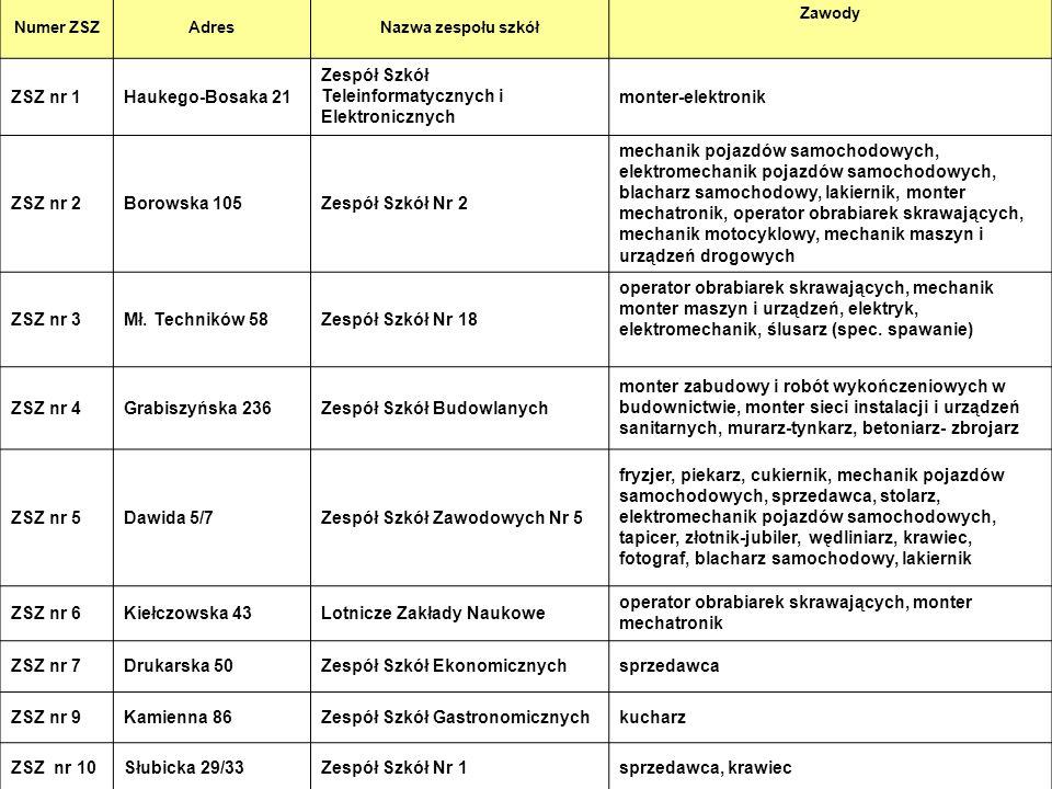 Zespół Szkół Teleinformatycznych i Elektronicznych monter-elektronik
