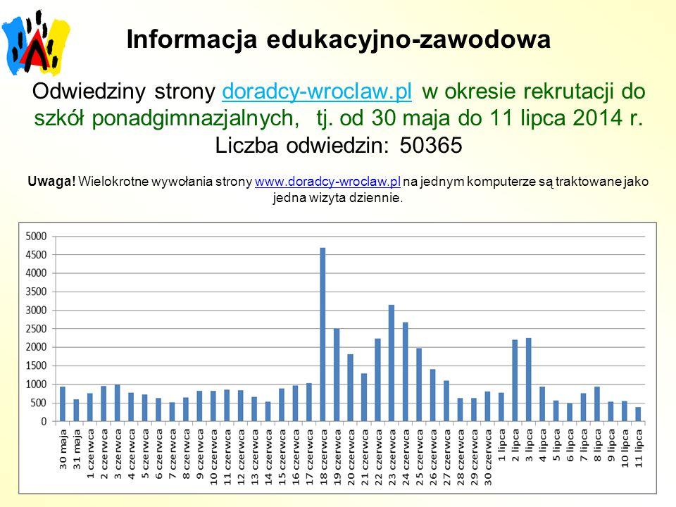 Informacja edukacyjno-zawodowa Odwiedziny strony doradcy-wroclaw