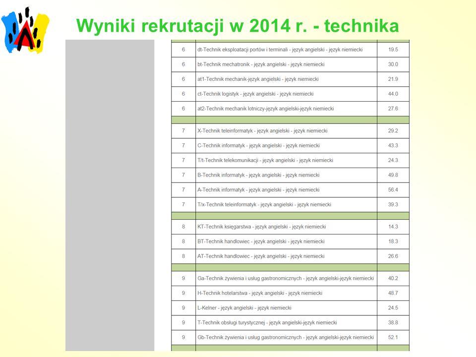Wyniki rekrutacji w 2014 r. - technika