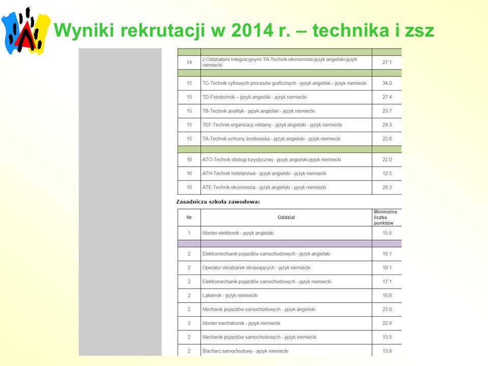 Wyniki rekrutacji w 2014 r. – technika i zsz