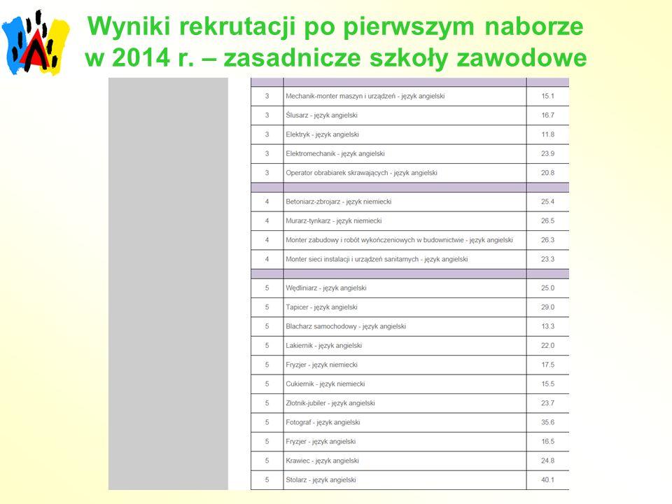Wyniki rekrutacji po pierwszym naborze w 2014 r