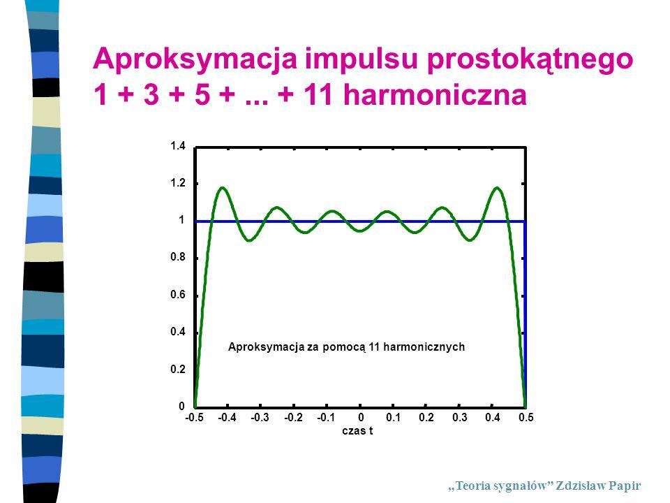 Aproksymacja impulsu prostokątnego 1 + 3 + 5 + ... + 11 harmoniczna