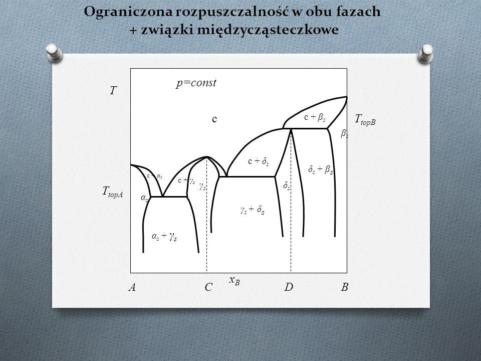 Ograniczona rozpuszczalność w obu fazach + związki międzycząsteczkowe