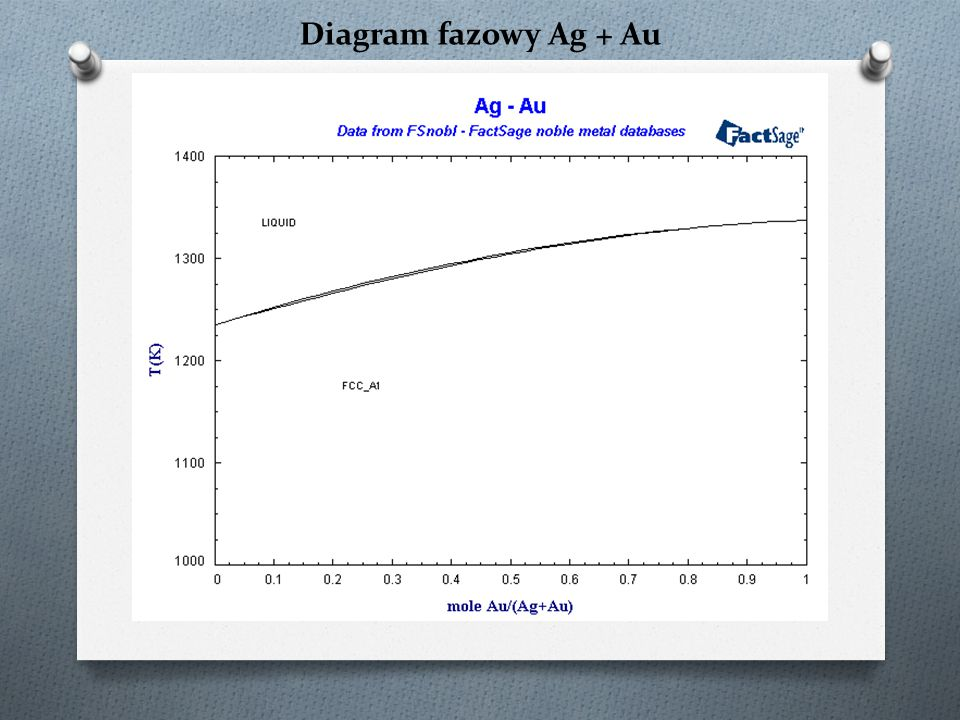 Diagram fazowy Ag + Au