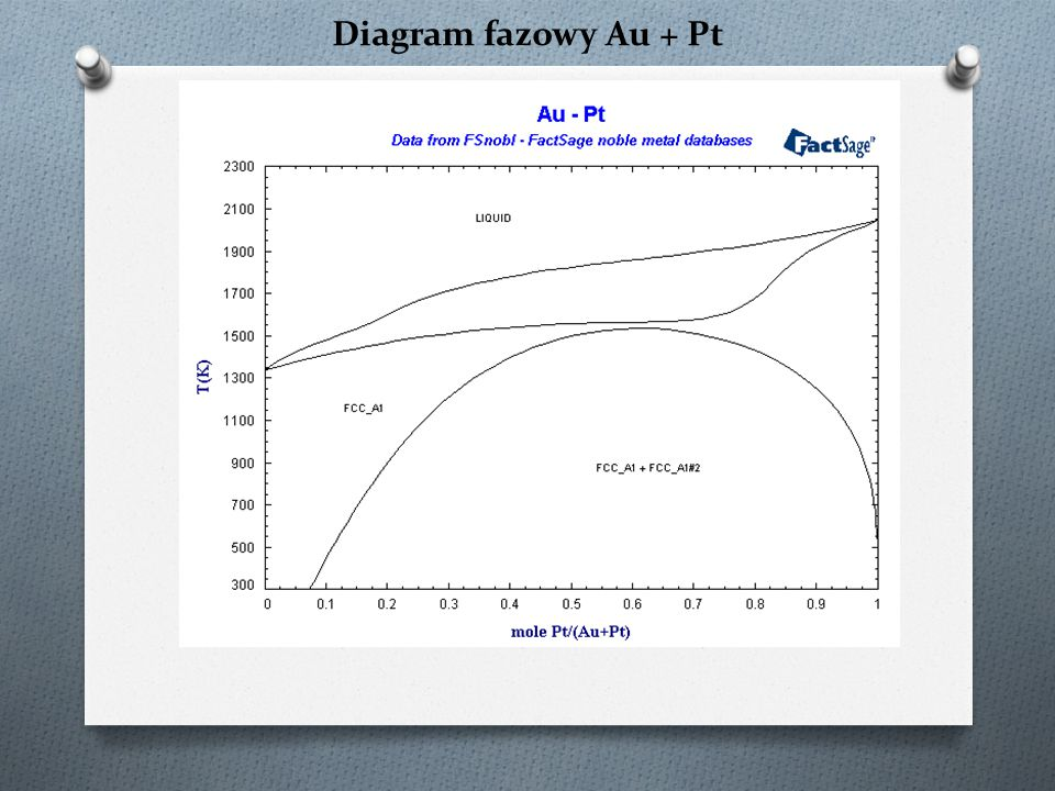 Diagram fazowy Au + Pt