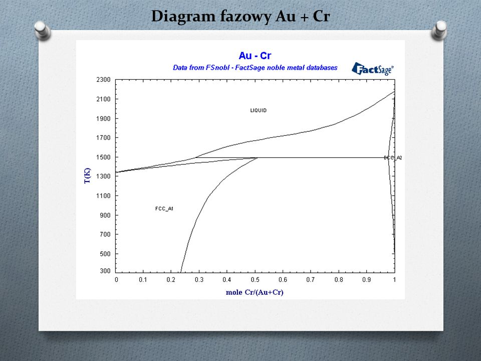 Diagram fazowy Au + Cr