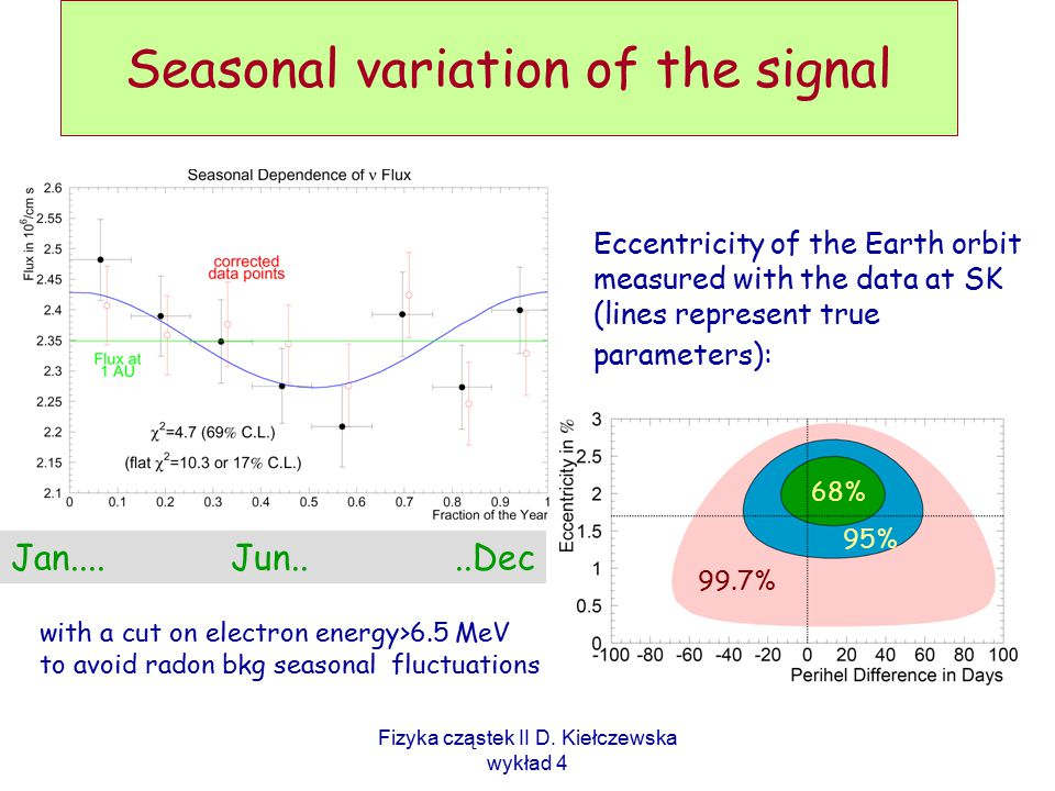 Seasonal variation of the signal