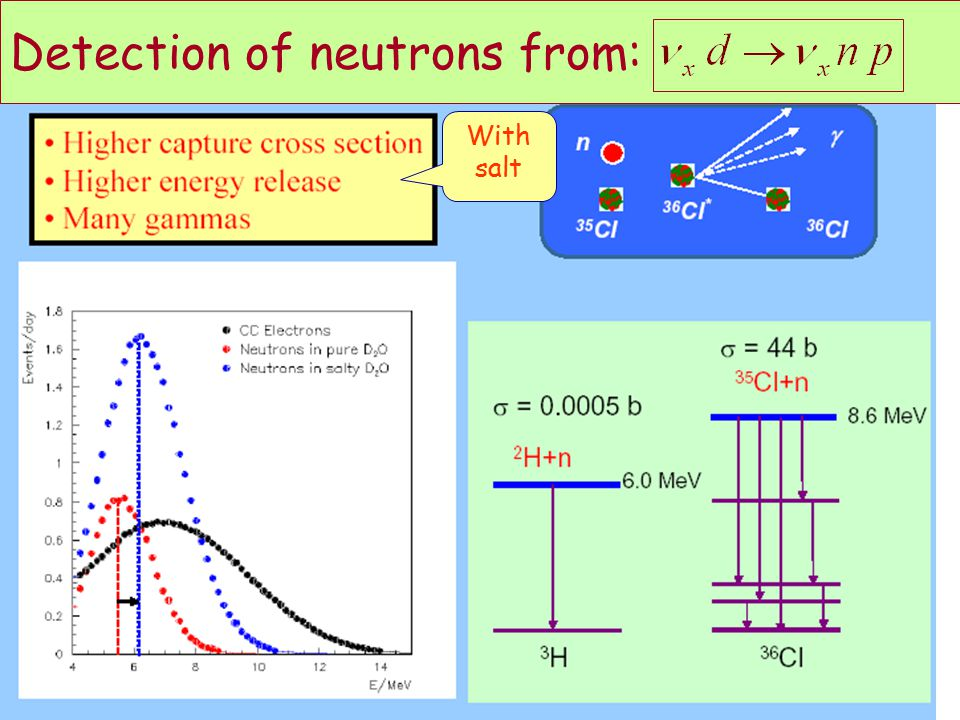 Detection of neutrons from: