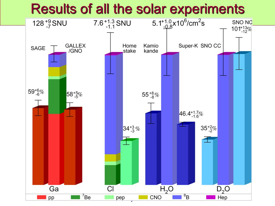 Results of all the solar experiments
