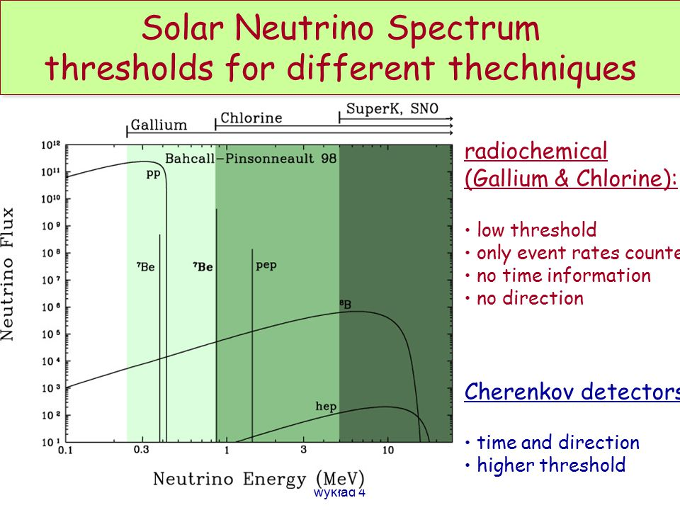 Solar Neutrino Spectrum thresholds for different thechniques