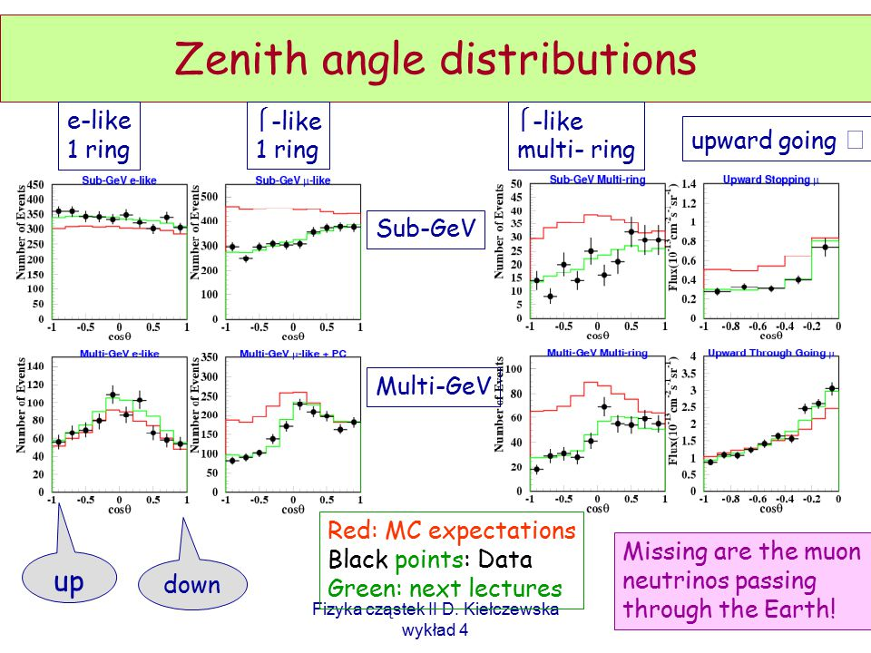 Zenith angle distributions
