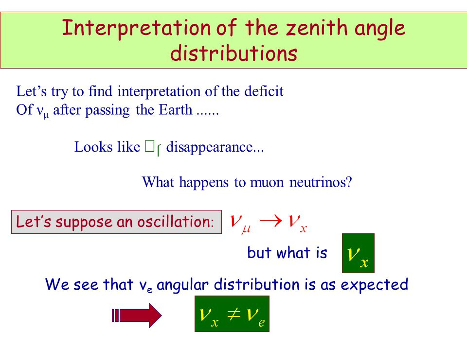 Interpretation of the zenith angle distributions