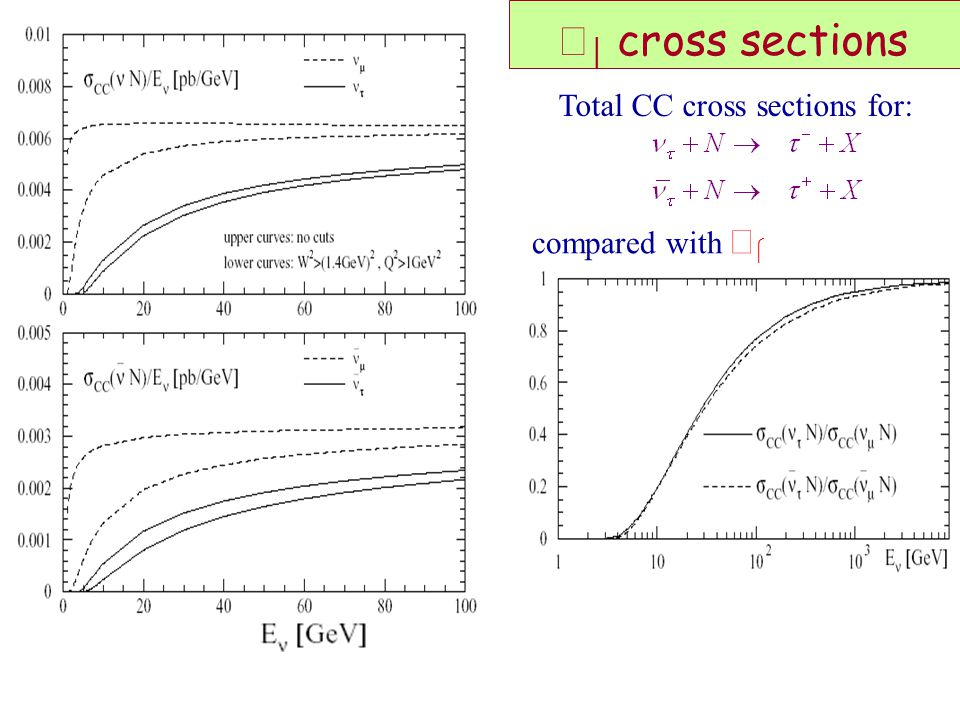 ντ cross sections Total CC cross sections for: compared with νμ