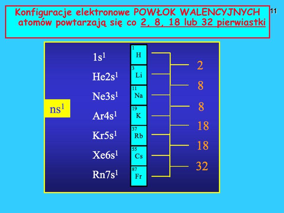 Konfiguracje elektronowe POWŁOK WALENCYJNYCH atomów powtarzają się co 2, 8, 18 lub 32 pierwiastki