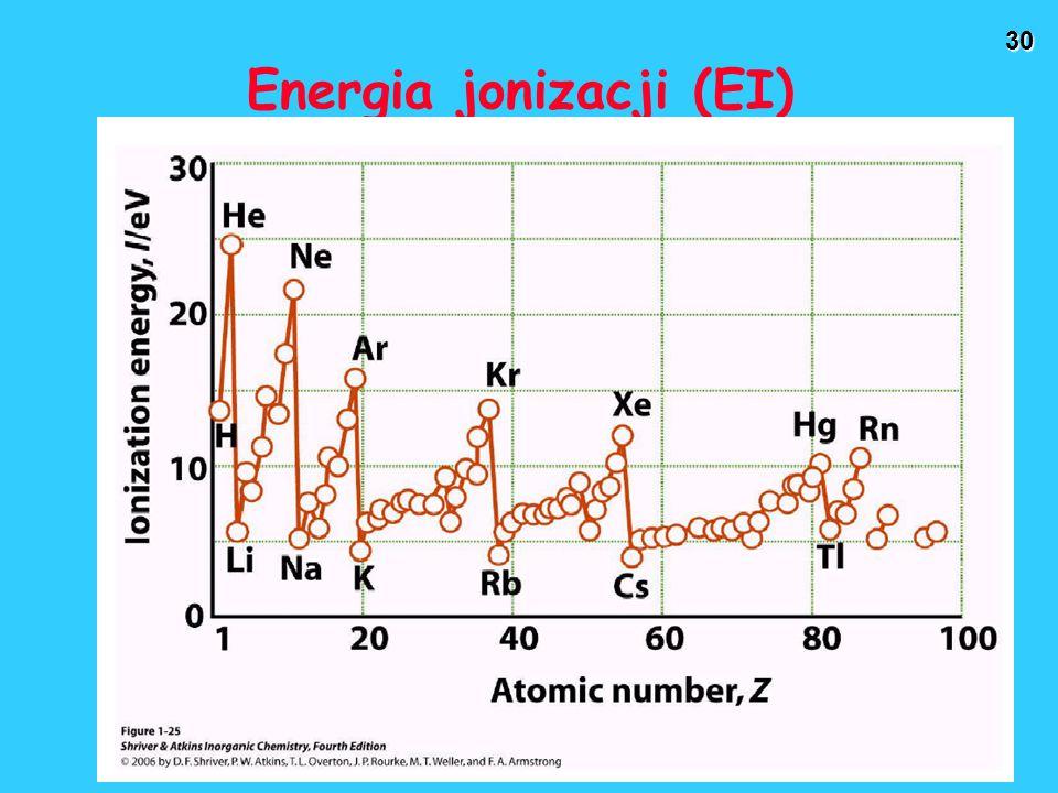 Energia jonizacji (EI)