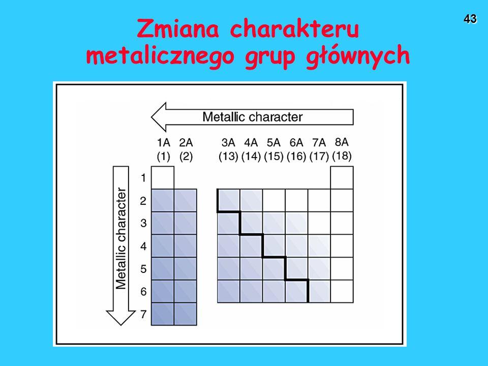 Zmiana charakteru metalicznego grup głównych
