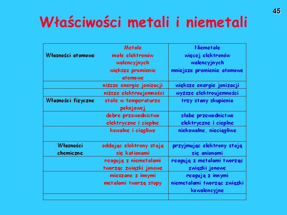 Właściwości metali i niemetali