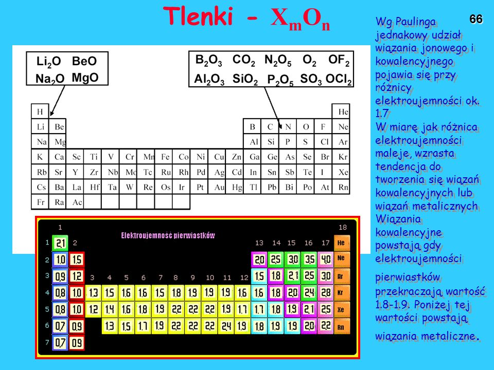 Tlenki - XmOn Wg Paulinga jednakowy udział wiązania jonowego i kowalencyjnego pojawia się przy różnicy elektroujemności ok. 1.7.