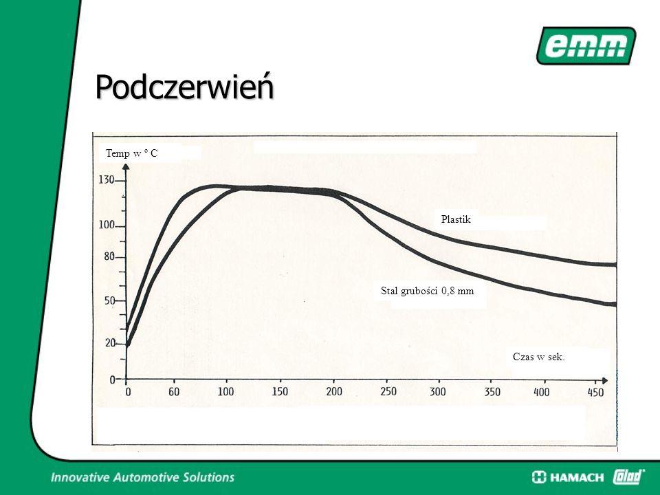 Podczerwień Temp w º C Plastik Stal grubości 0,8 mm Czas w sek.