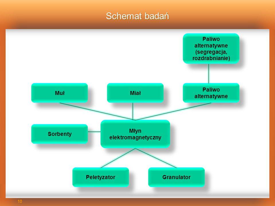 Schemat badań Paliwo alternatywne (segregacja, rozdrabnianie) Muł Miał