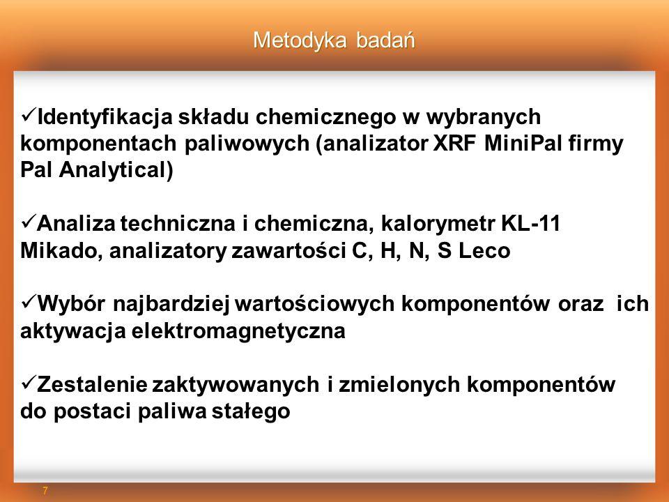 Metodyka badań Identyfikacja składu chemicznego w wybranych komponentach paliwowych (analizator XRF MiniPal firmy Pal Analytical)