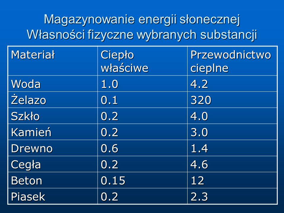 Magazynowanie energii słonecznej Własności fizyczne wybranych substancji