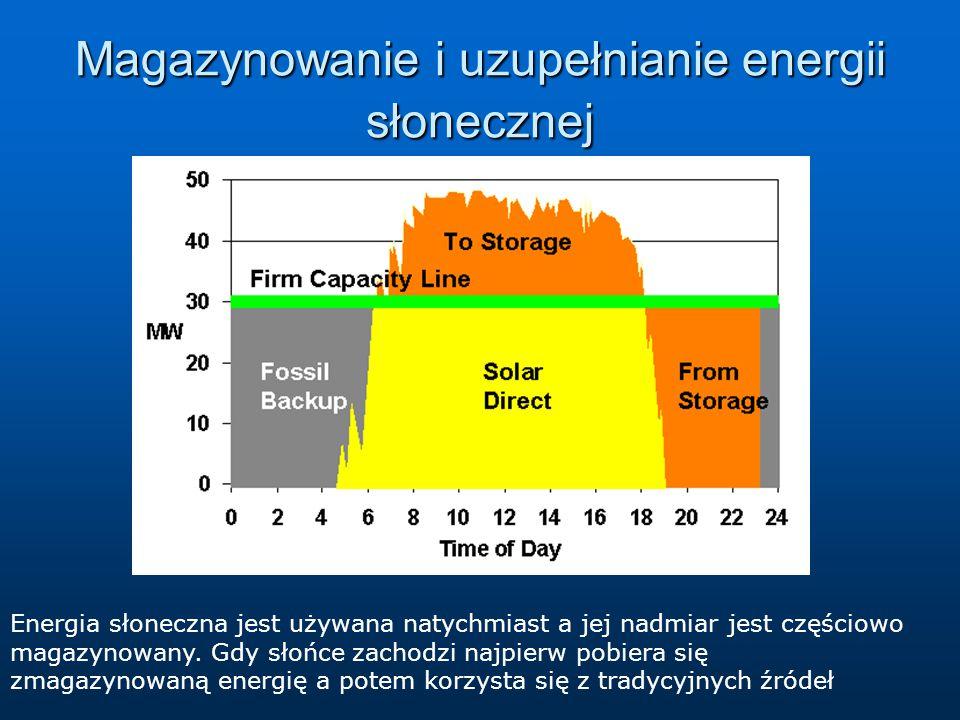 Magazynowanie i uzupełnianie energii słonecznej
