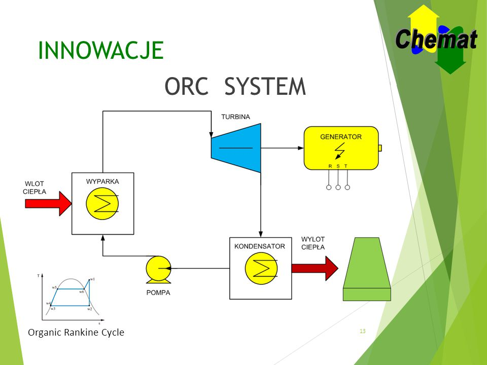 INNOWACJE ORC SYSTEM Organic Rankine Cycle