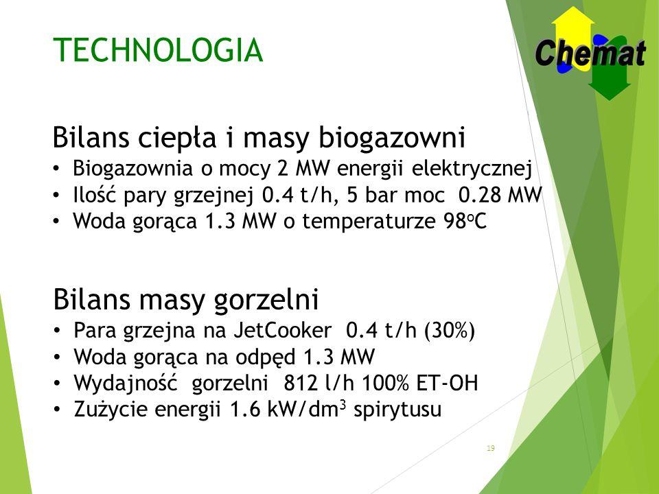 TECHNOLOGIA Bilans ciepła i masy biogazowni Bilans masy gorzelni