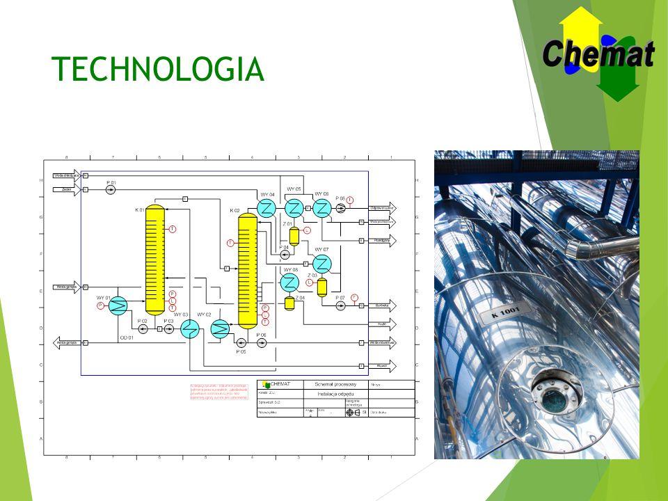 TECHNOLOGIA Schemat procesowy i bilans masy i ciepła jest podstawą do analizy ekonomicznej.