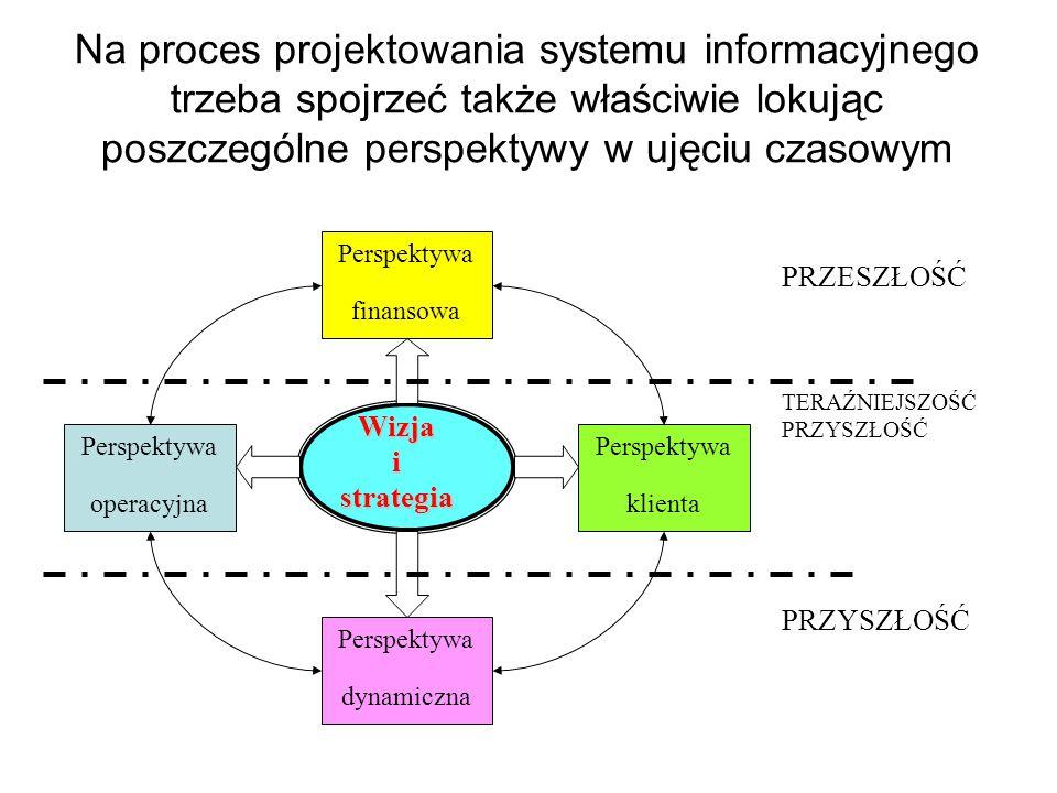 Na proces projektowania systemu informacyjnego trzeba spojrzeć także właściwie lokując poszczególne perspektywy w ujęciu czasowym