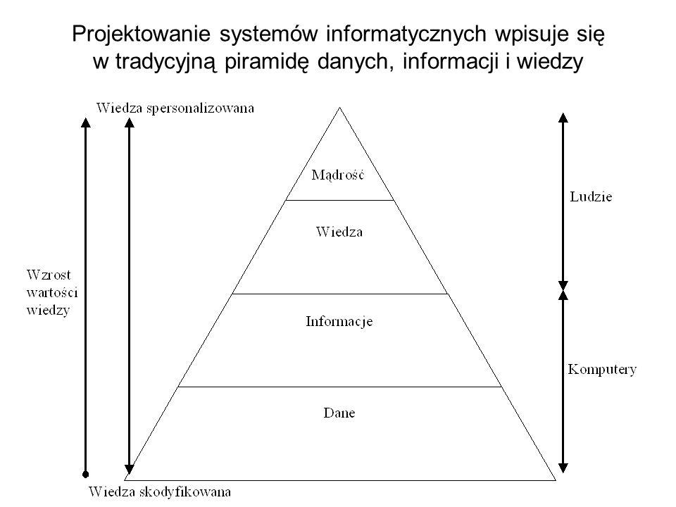 Projektowanie systemów informatycznych wpisuje się w tradycyjną piramidę danych, informacji i wiedzy