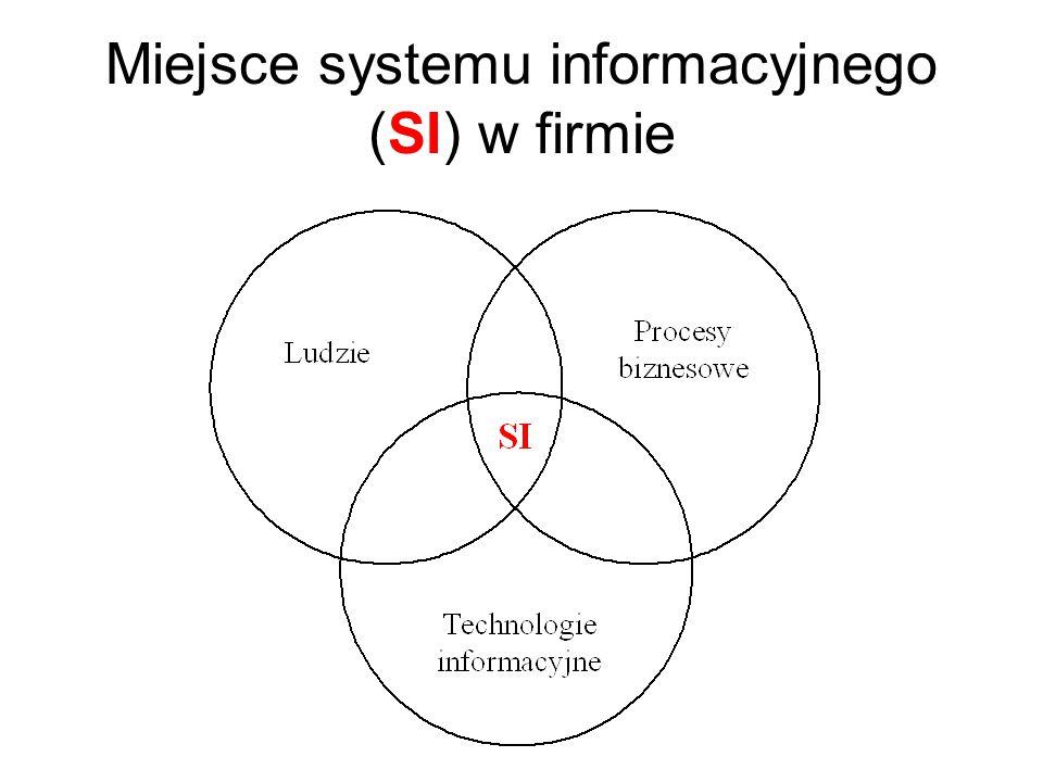 Miejsce systemu informacyjnego (SI) w firmie