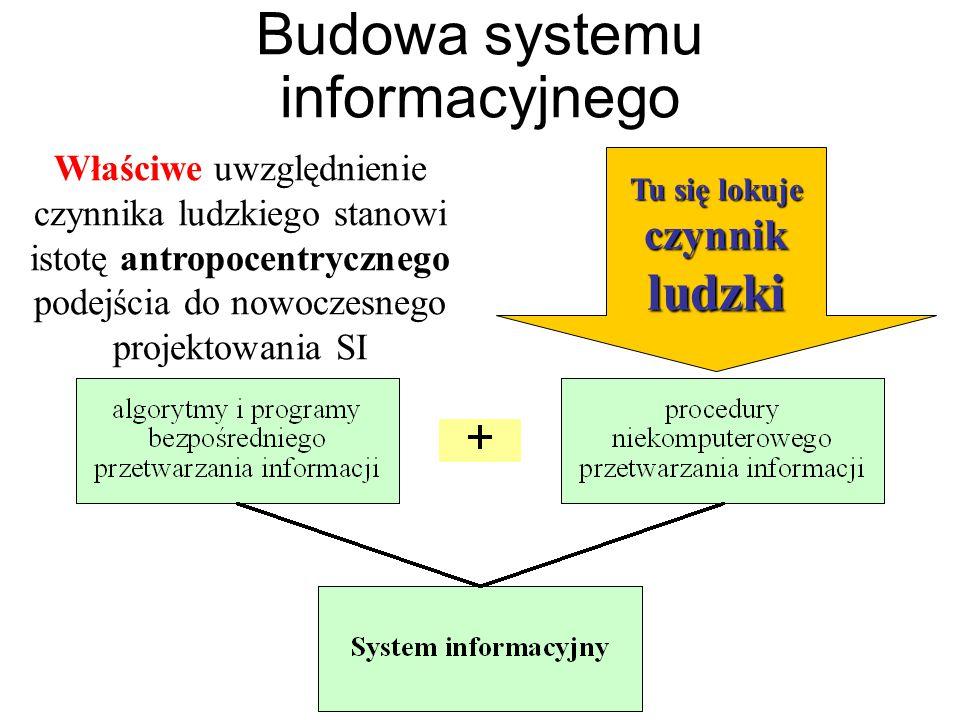 Budowa systemu informacyjnego