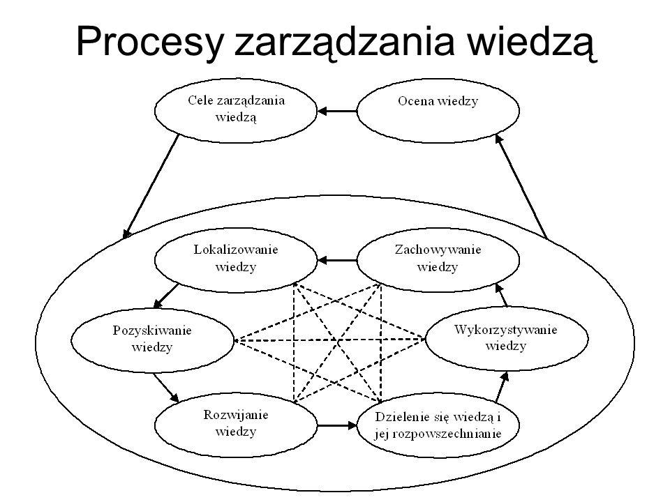Procesy zarządzania wiedzą