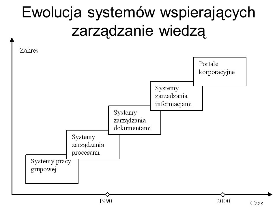 Ewolucja systemów wspierających zarządzanie wiedzą