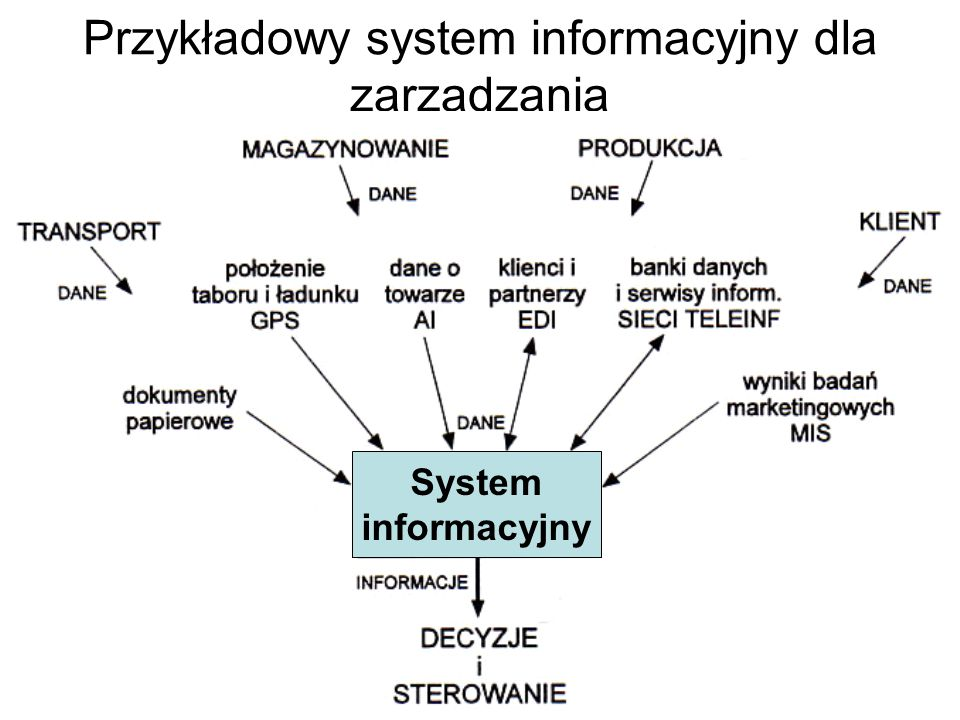 Przykładowy system informacyjny dla zarządzania